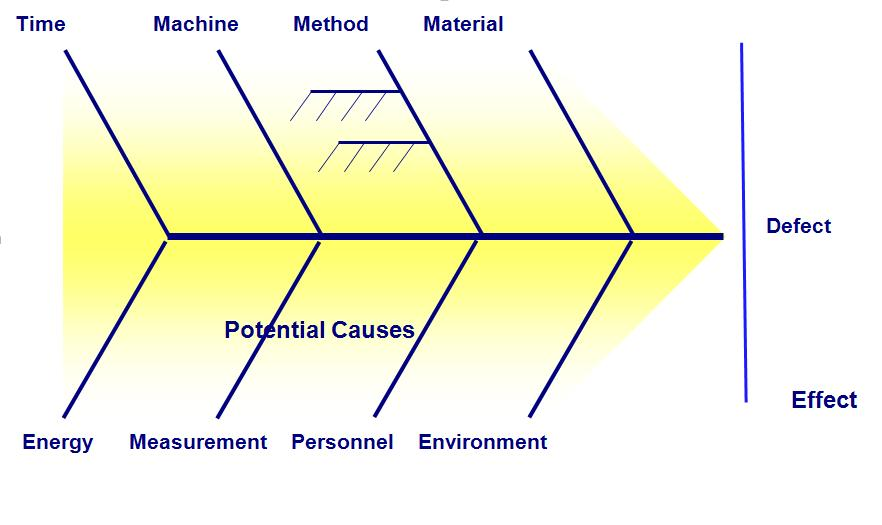 Cause and effect diagram perspectives on project management fishbone diagram ccuart Gallery