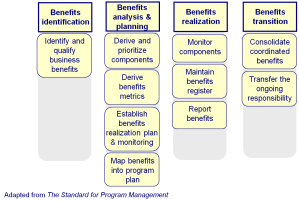 tangible and intangible benefits in project management Any kind of benefit has an impact, small or large, on a business today's article  will list some tangible and intangible benefits executives and managers will see.